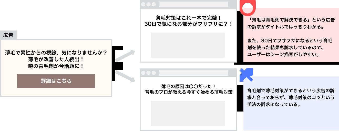 広告とページのマッチ度